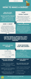How to save money in the city infographic